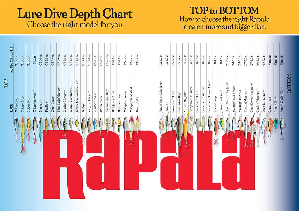 Rapala Depth Chart